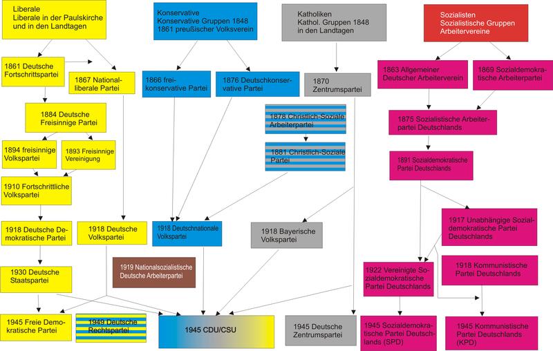 Historische Entwicklung des deutschen Parteiensystems